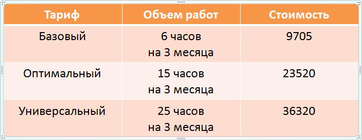 Тарифы на сопровождение 1С