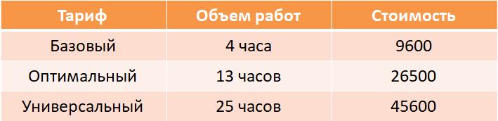 tarify-soprovozhdeniya-1s