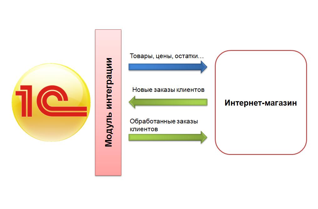 Модуль API для интеграции с интернет-магазином