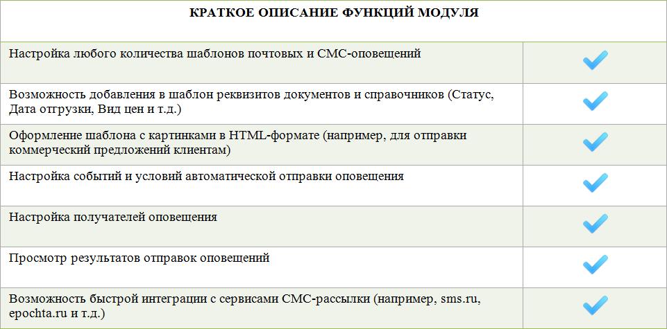 УправлениеОповещениямиКлиентовОписаниеФункций