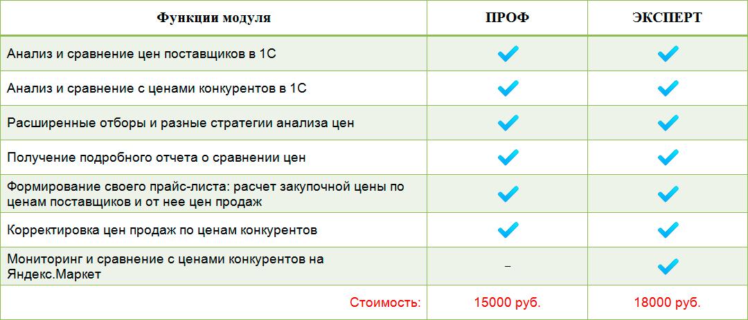 analiz-cen-funkcii