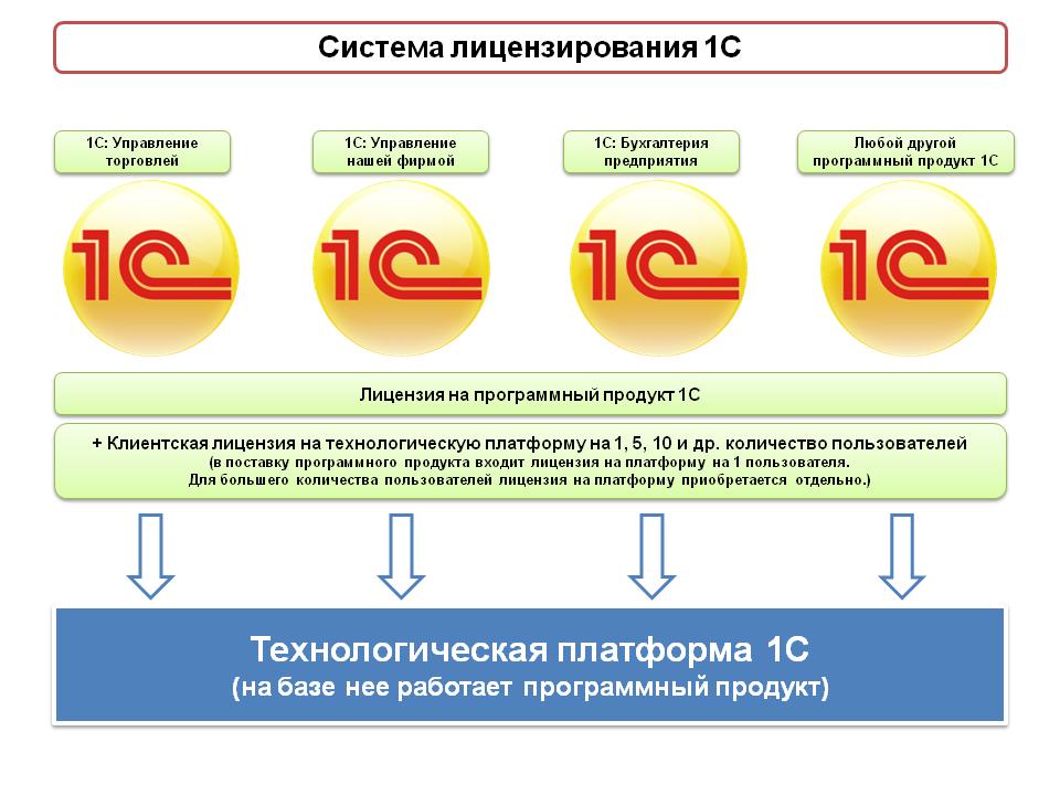 licenzirovanie-1C